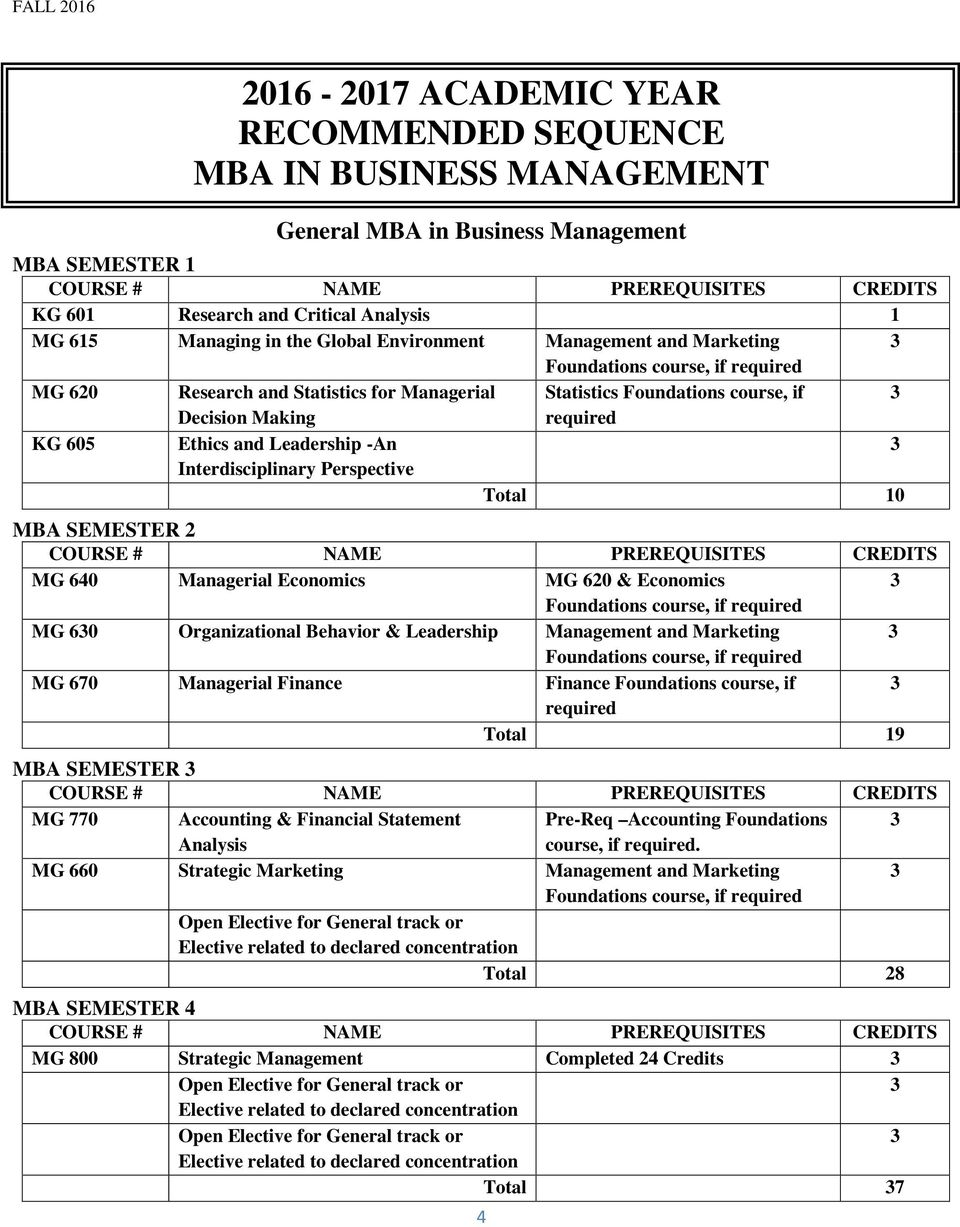 Perspective Total 10 MBA SEMESTER 2 MG 640 Managerial Economics MG 620 & Economics Foundations course, if required MG 60 Organizational Behavior & Leadership Management and Marketing Foundations