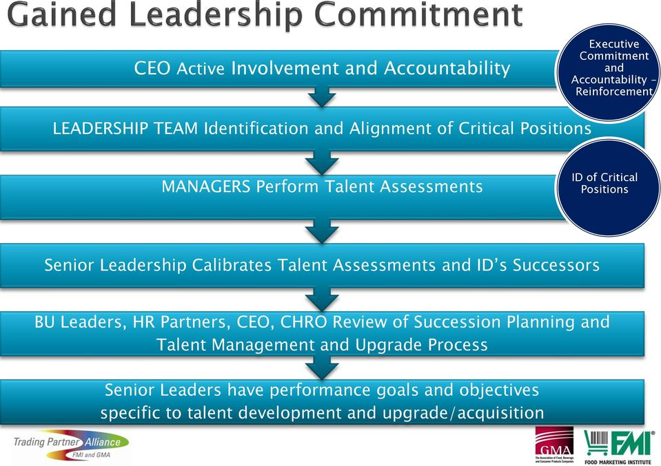 Leadership Calibrates Talent Assessments and ID s Successors BU Leaders, HR Partners, CEO, CHRO Review of Succession Planning