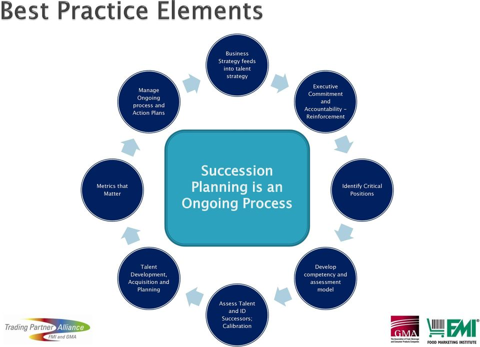 Planning is an Ongoing Process Identify Critical Positions Talent Development,