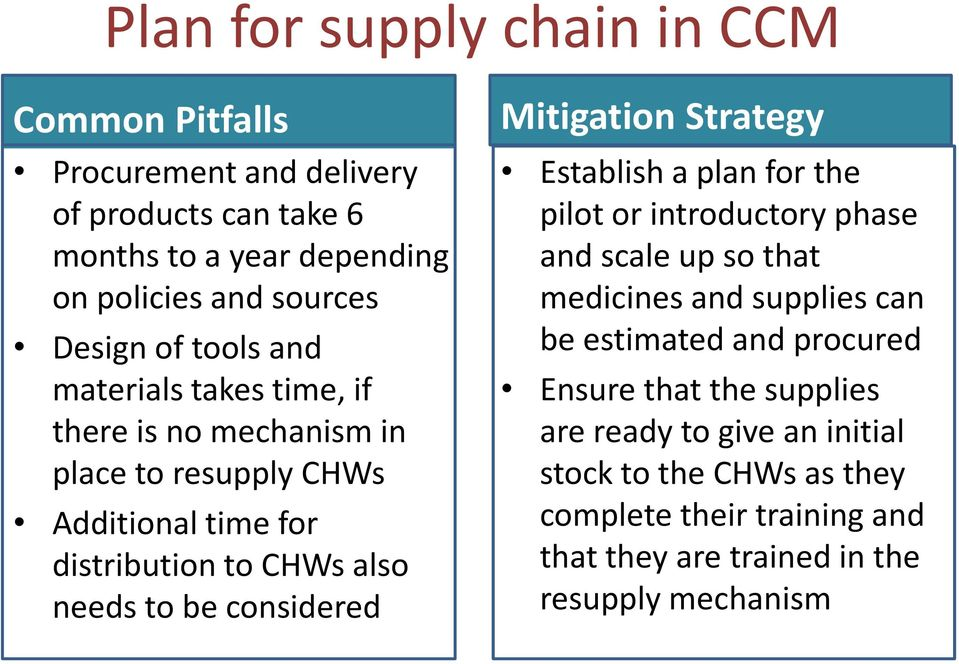 considered Mitigation Strategy Establish a plan for the pilot or introductory phase and scale up so that medicines and supplies can be estimated and