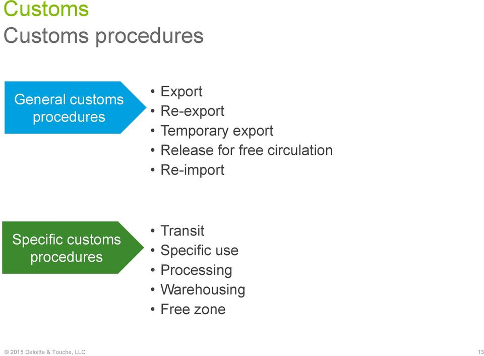 circulation Re-import Specific customs procedures Transit