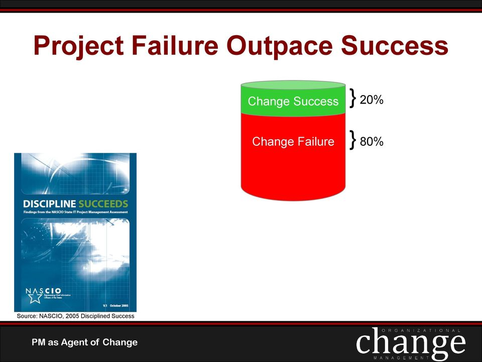 success and failure in organizational change Unfortunately, when it comes to successful organizational change, failure  continues to be more common than success in a survey of nearly.