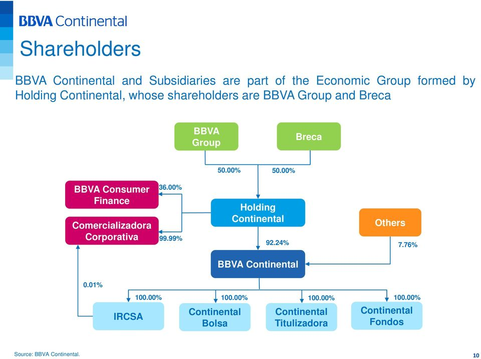 00% Comercializadora Corporativa 99.99% Holding Continental Others 92.24% 7.76% BBVA Continental 0.