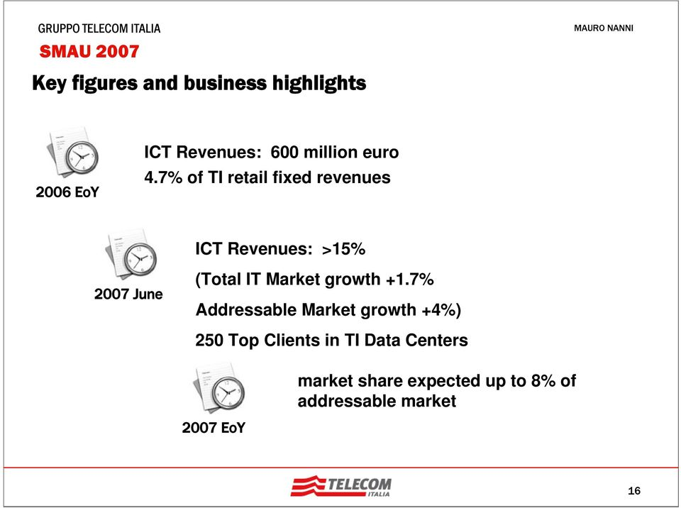 7% of TI retail fixed revenues ICT Revenues: >15% 2007 June (Total IT