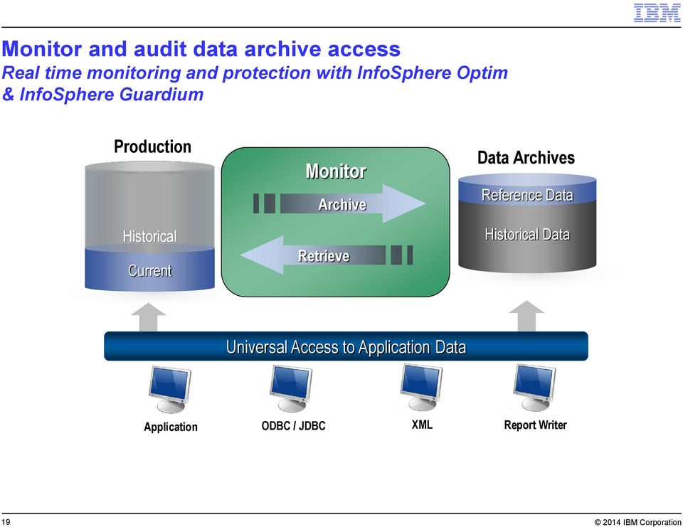 Archive Retrieve Data Archives Reference Data Historical Data Universal Access