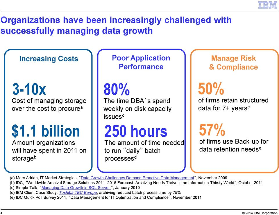 daily batch processes d Manage Risk & Compliance 50% of firms retain structured data for 7+ years e 57% of firms use Back-up for data retention needs e (a) Merv Adrian, IT Market Strategies, Data