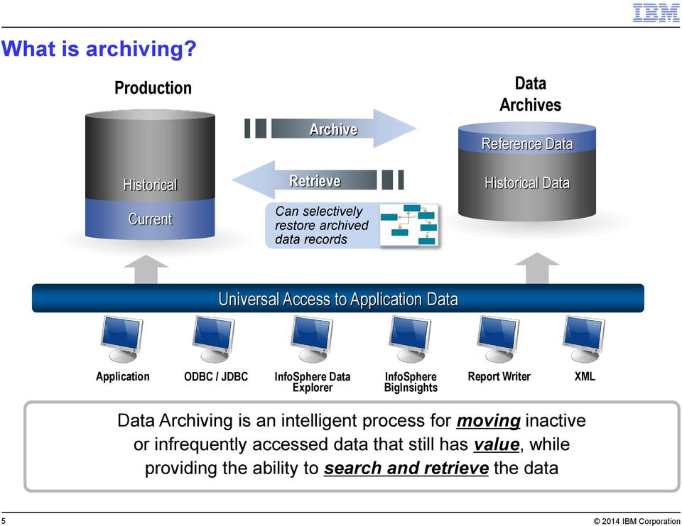 Explorer InfoSphere BigInsights Report Writer XML Data Archiving is an intelligent process for moving inactive or