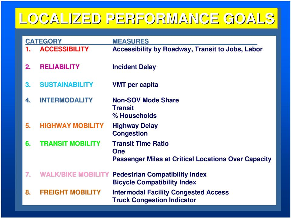 Transit Access Mode Share % Households close to Transit Service Highway Delay Congestion Intensity Transit Time Ratio One Seat Ride Passenger Miles at