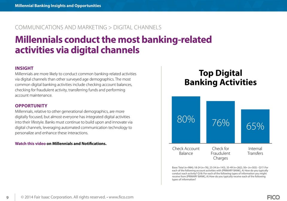 The most common digital banking activities include checking account balances, checking for fraudulent activity, transferring funds and performing account maintenance.