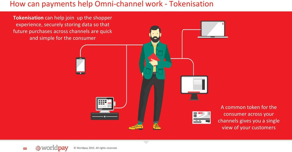purchases across channels are quick and simple for the consumer A common