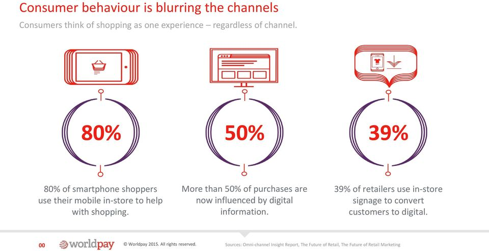 More than 50% of purchases are now influenced by digital information.
