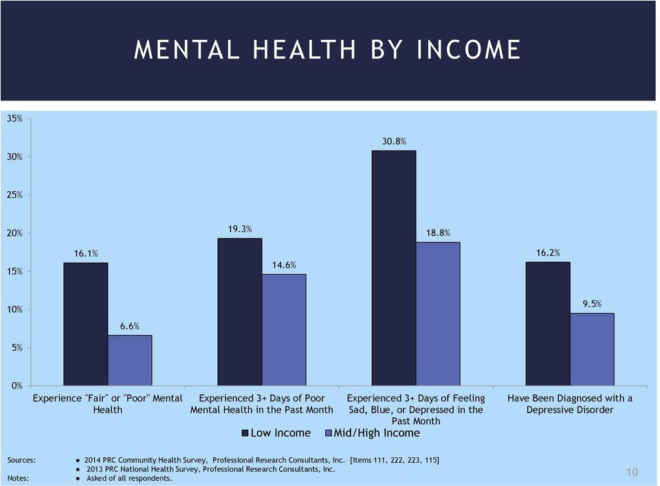 of Feeling Sad, Blue, or Depressed in the Past Month Mid/High Income Have Been Diagnosed with a Depressive Disorder Sources: 2014 PRC