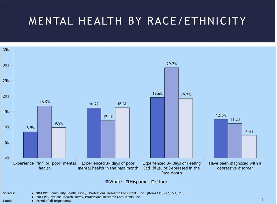 Blue, or Depressed in the Past Month Have been diagnosed with a depressive disorder White Hispanic Other Sources: 2014 PRC Community Health Survey,