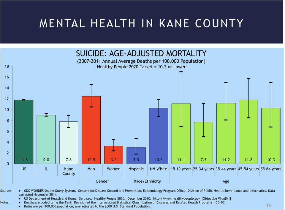 3 US IL Kane County Men Women Hispanic NH White 15-19 years 25-34 years 35-44 years 45-54 years 55-64 years Gender Race/Ethnicity Age Sources: CDC WONDER Online Query System.