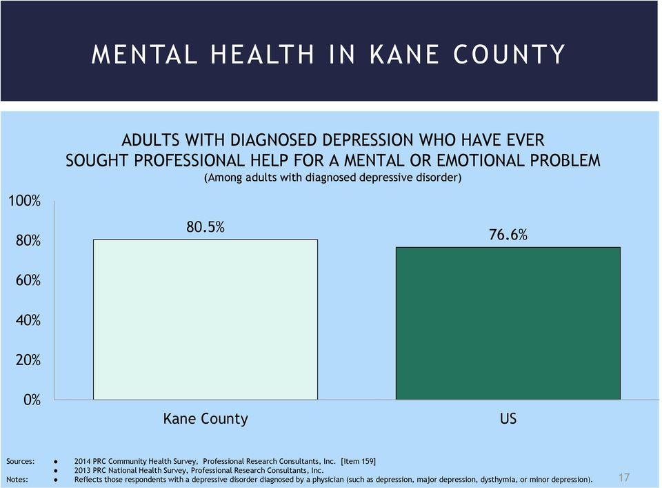 6% 60% 40% 20% 0% Kane County US Sources: 2014 PRC Community Health Survey, Professional Research Consultants, Inc.