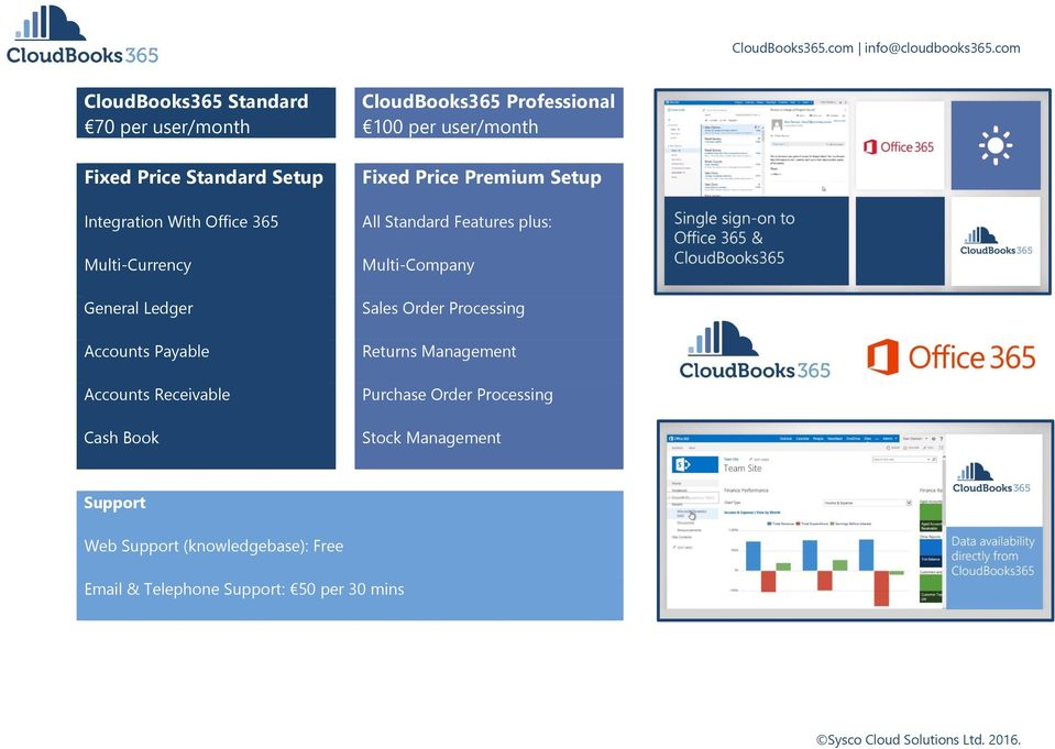 Price Premium Setup All Standard Features plus: Multi-Company Sales Order Processing Returns Management Purchase