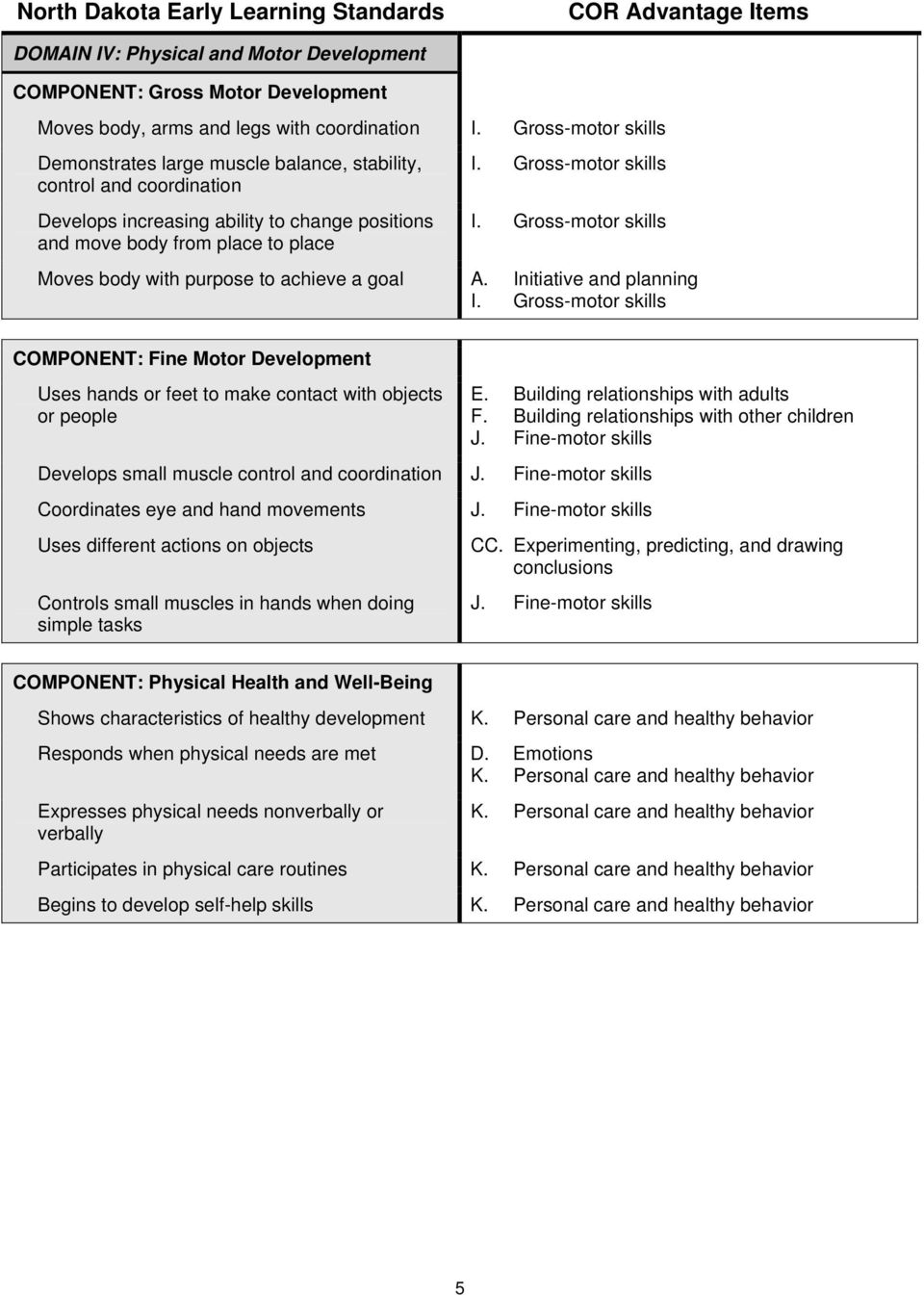 Gross-motor skills Moves body with purpose to achieve a goal A. Initiative and planning I.