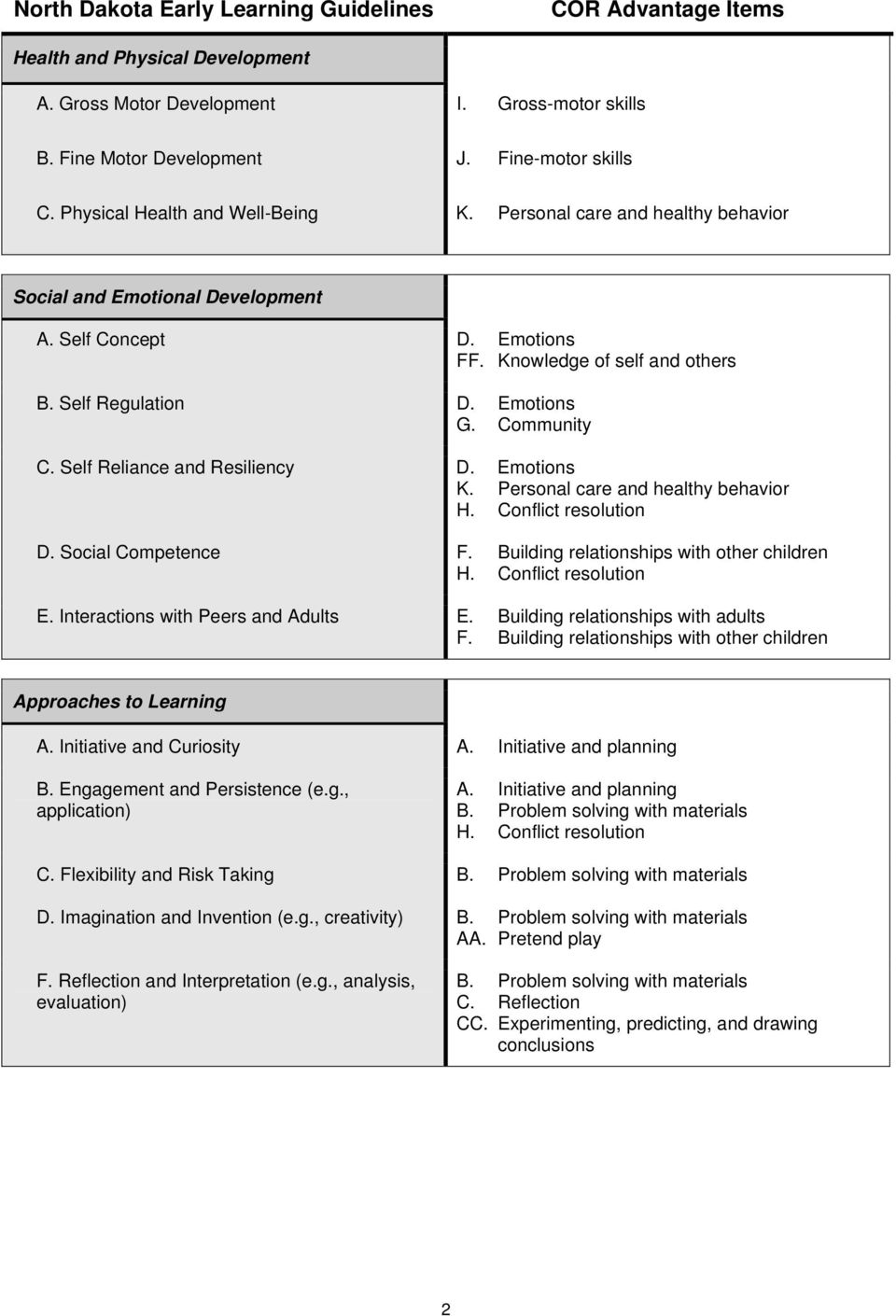 Self Reliance and Resiliency D. Emotions H. Conflict resolution D. Social Competence H. Conflict resolution E. Interactions with Peers and Adults Approaches to Learning A. Initiative and Curiosity A.