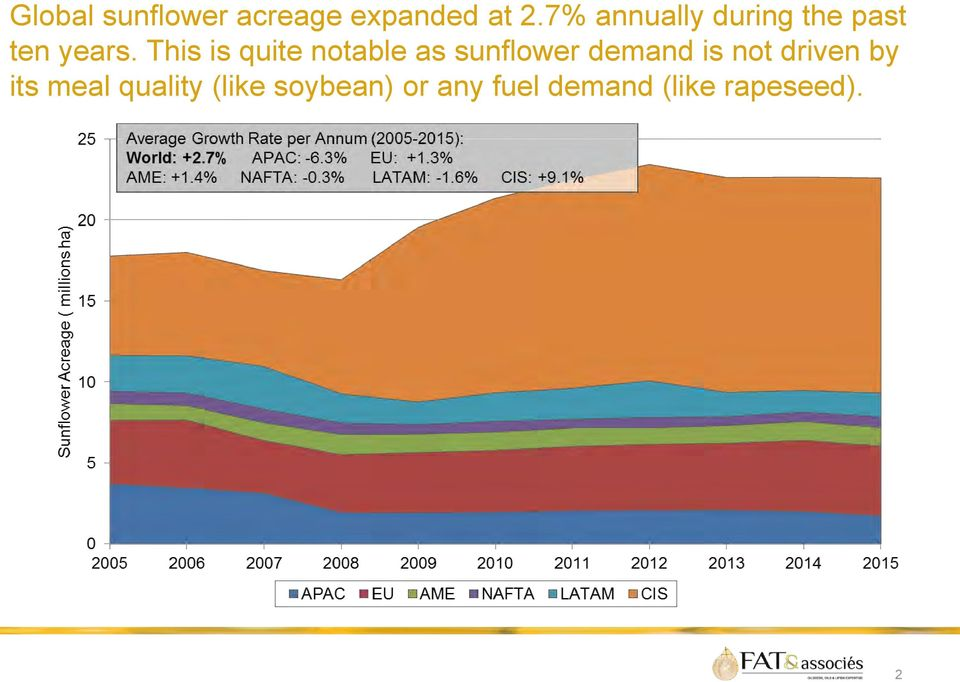 This is quite notable as sunflower demand is not
