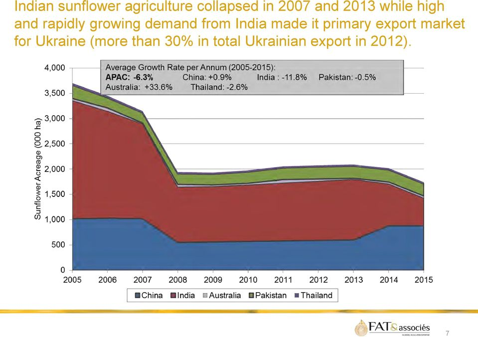 from India made it primary export market for