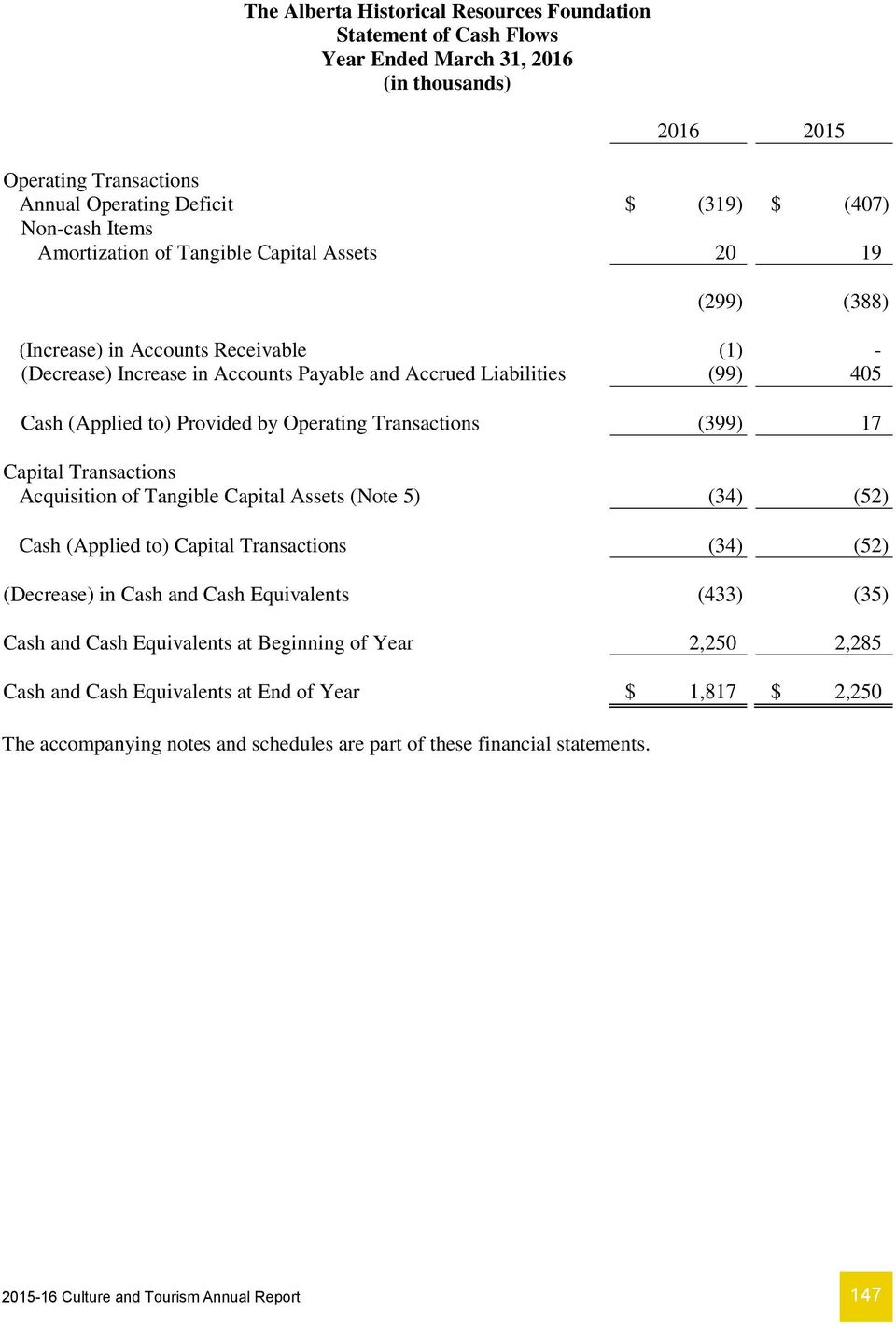 Transactions Acquisition of Tangible Capital Assets (Note 5) (34) (52) Cash (Applied to) Capital Transactions (34) (52) (Decrease) in Cash and Cash Equivalents (433) (35) Cash and