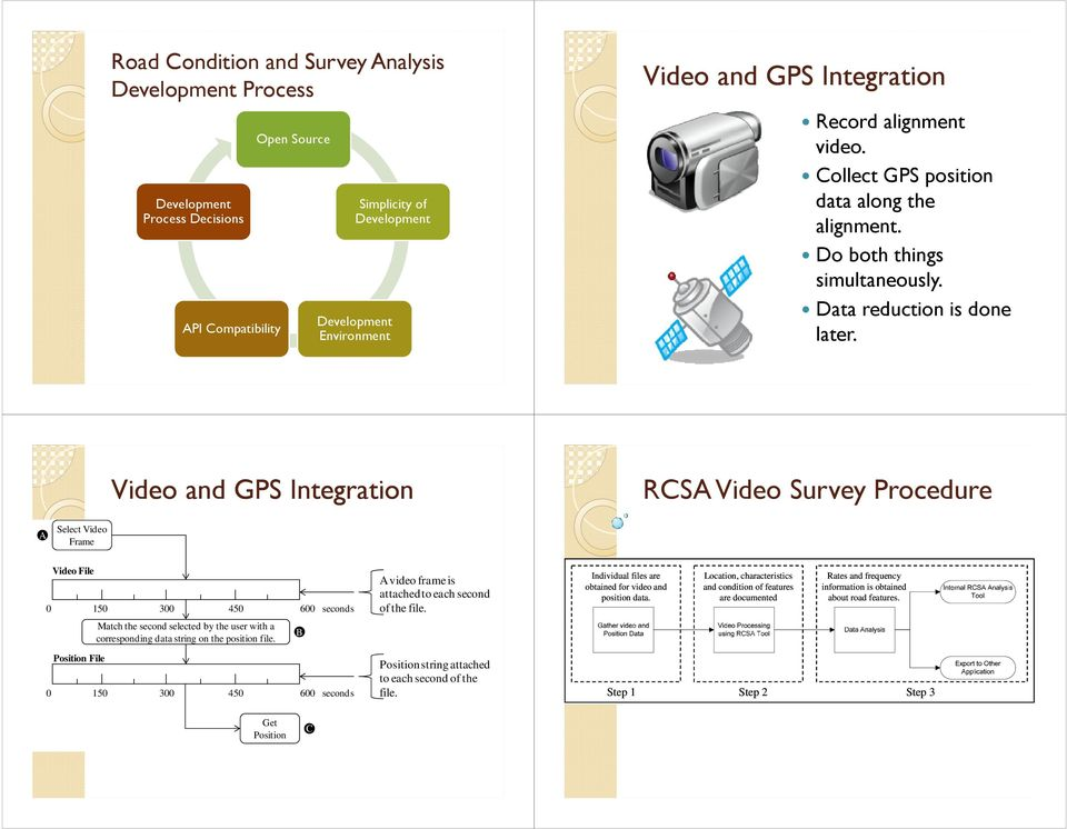Video and GPS Integration RCSA Video Survey Procedure A Select Video Frame Video File 0 150 300 450 600 seconds Position File Match the second selected by the user with a corresponding data string on