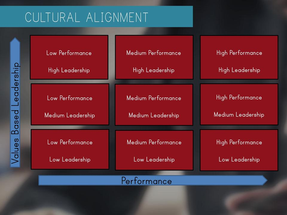 Leadership Medium Performance Medium Leadership High Performance Medium Leadership Low