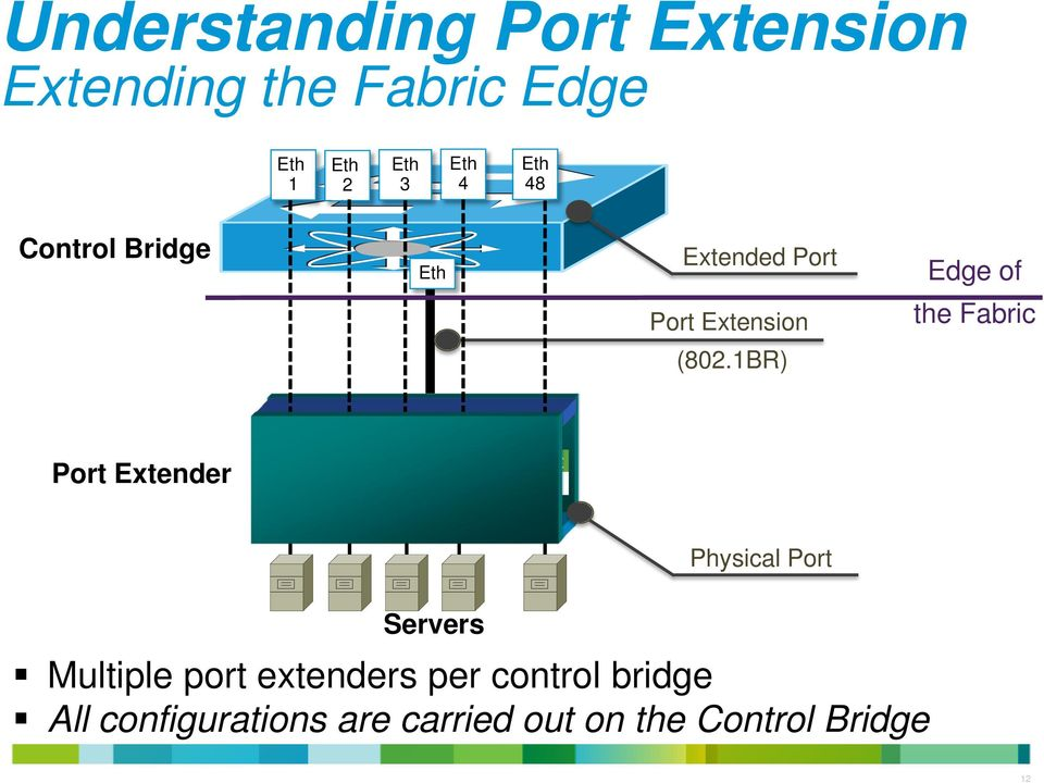 1BR) Port Extender Port Port Port Port Port 1 2 3 4 48 Physical Port Servers