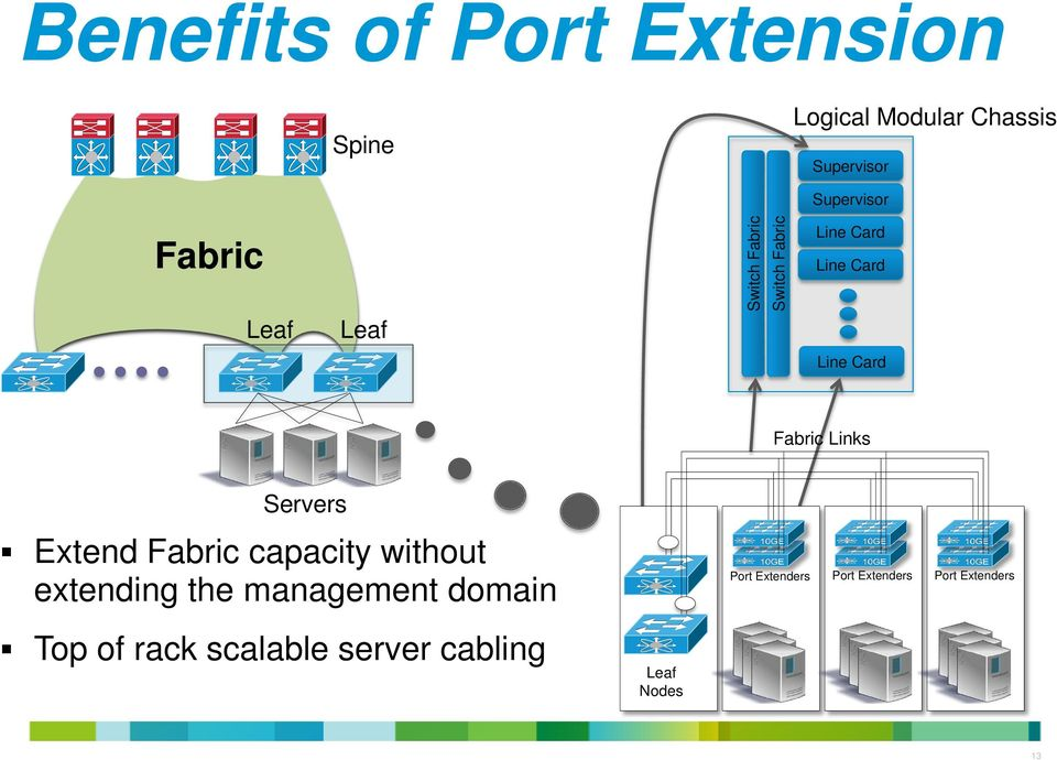 Links Servers Extend Fabric capacity without extending the management domain Top