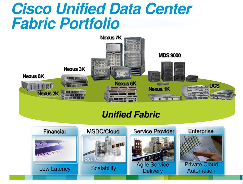 Unified Fabric Financial MSDC/Cloud Service Provider Enterprise Low