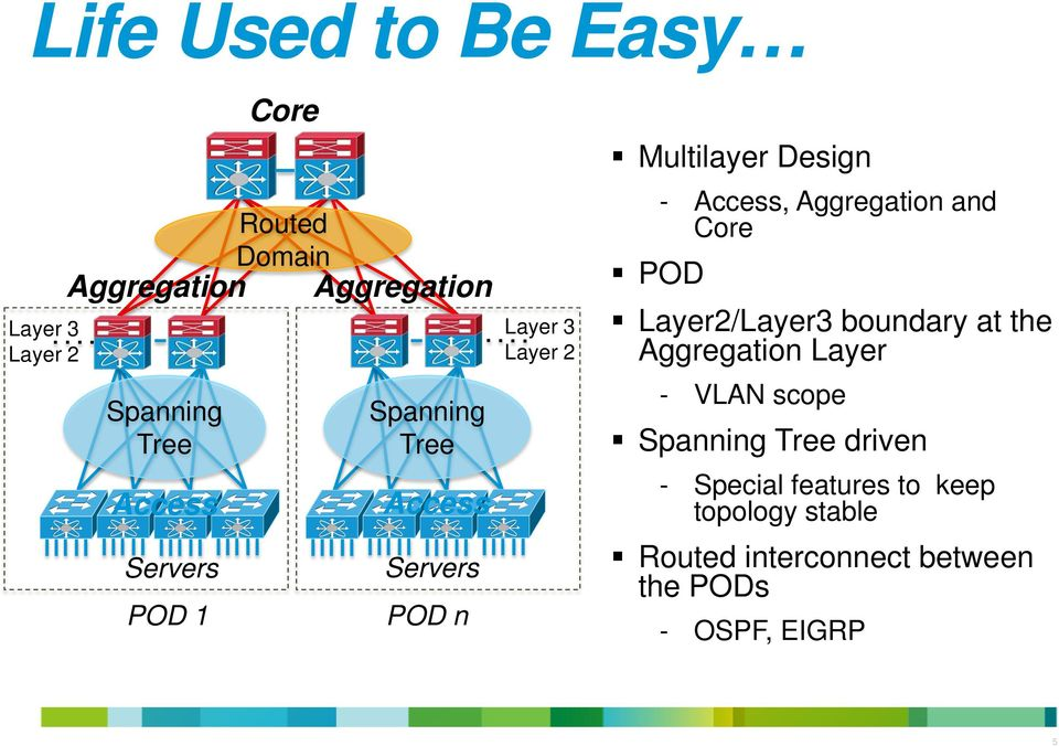 Access, Aggregation and Core Layer2/Layer3 boundary at the Aggregation Layer - VLAN scope Spanning