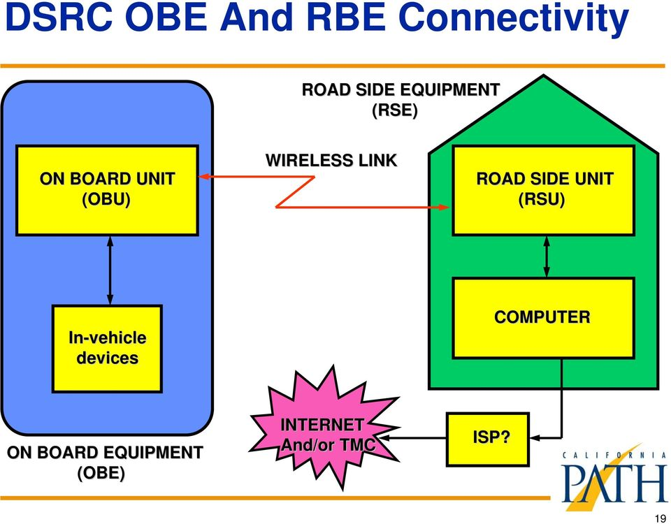 LINK ROAD SIDE UNIT (RSU) In-vehicle devices
