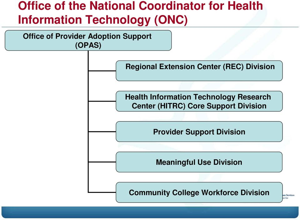 Division Health Information Technology Research Center (HITRC) Core Support