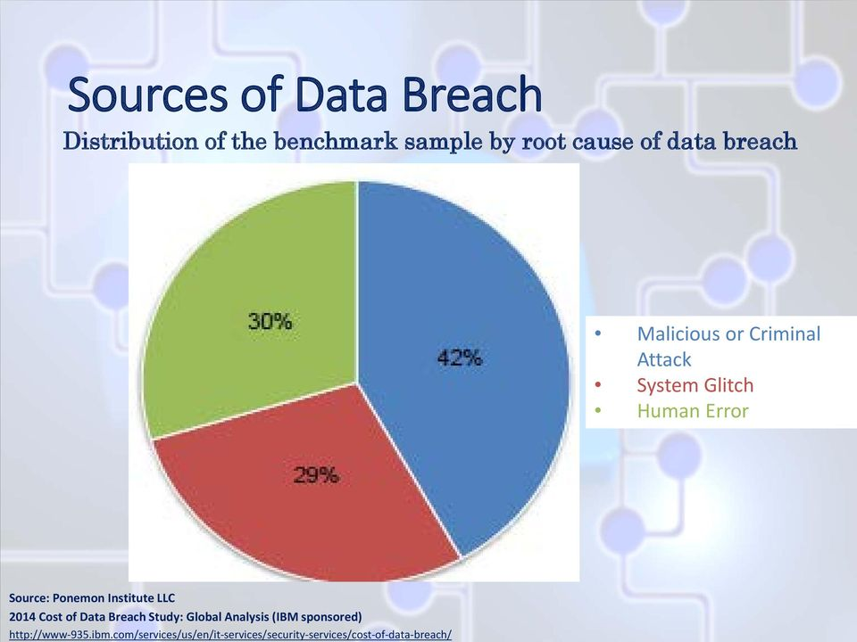 com/services/us/en/it-services/security-services/cost-of-data-breach/ Sources of