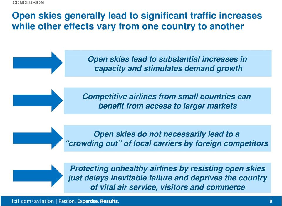 access to larger markets Open skies do not necessarily lead to a crowding out of local carriers by foreign competitors Protecting
