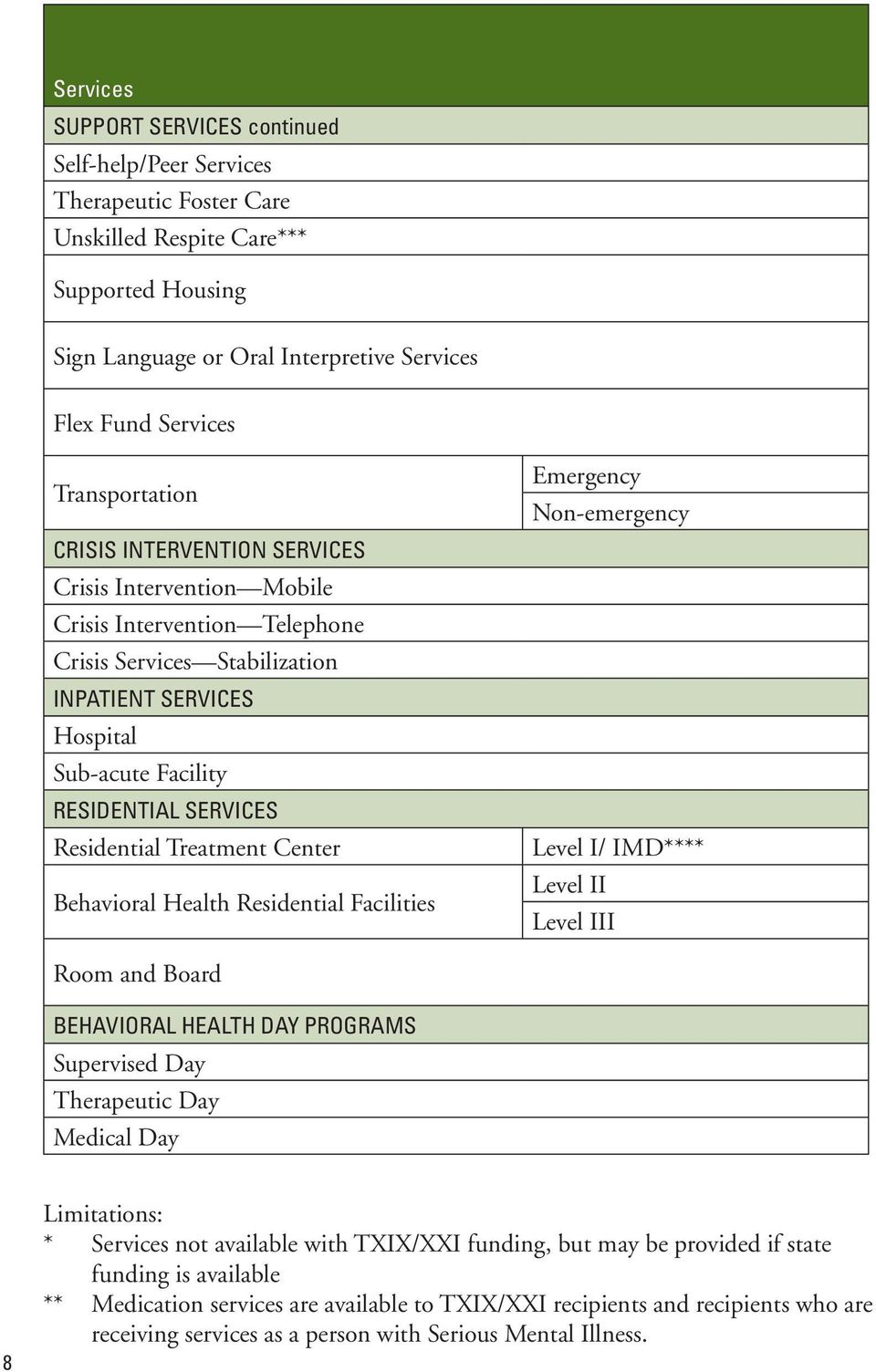 Residential Treatment Center Behavioral Health Residential Facilities Emergency Non-emergency Level I/ IMD**** Level II Level III Room and Board BEHAVIORAL HEALTH DAY PROGRAMS Supervised Day