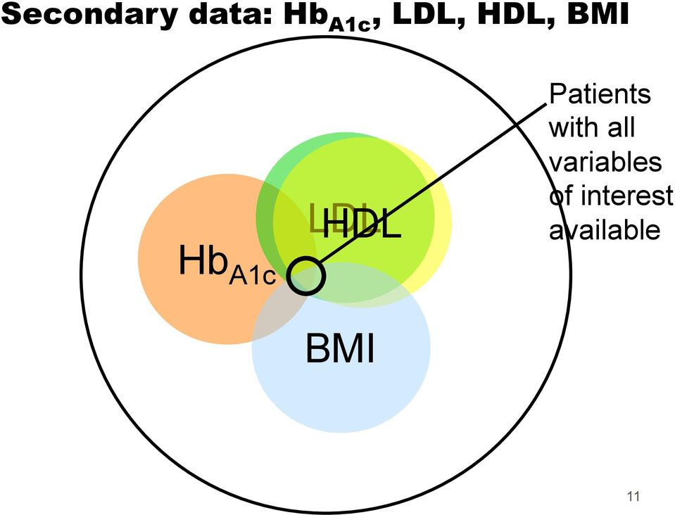 HDL Patients with all