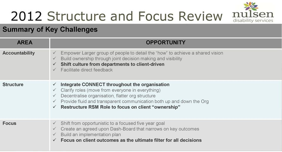 in everything) Decentralise organisation, flatter org structure Provide fluid and transparent communication both up and down the Org Restructure RSM Role to focus on client ownership Focus Shift
