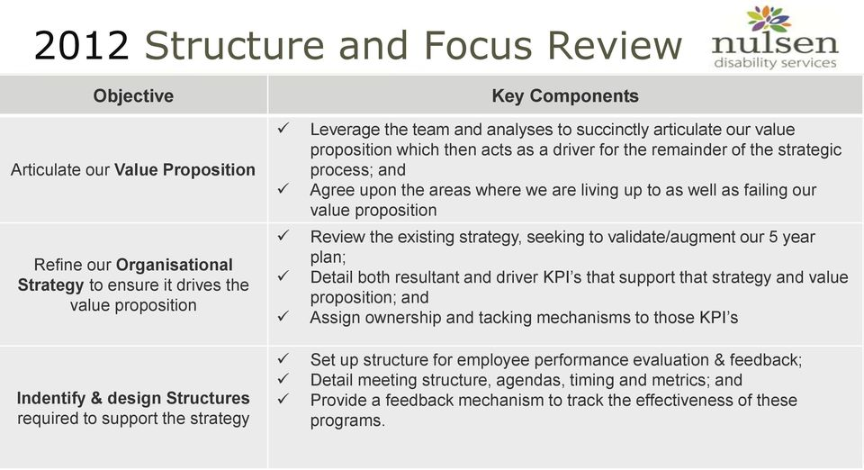 upon the areas where we are living up to as well as failing our value proposition Review the existing strategy, seeking to validate/augment our 5 year plan; Detail both resultant and driver KPI s
