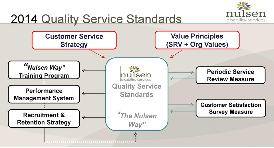 System Recruitment & Retention Strategy Quality Service Standards The