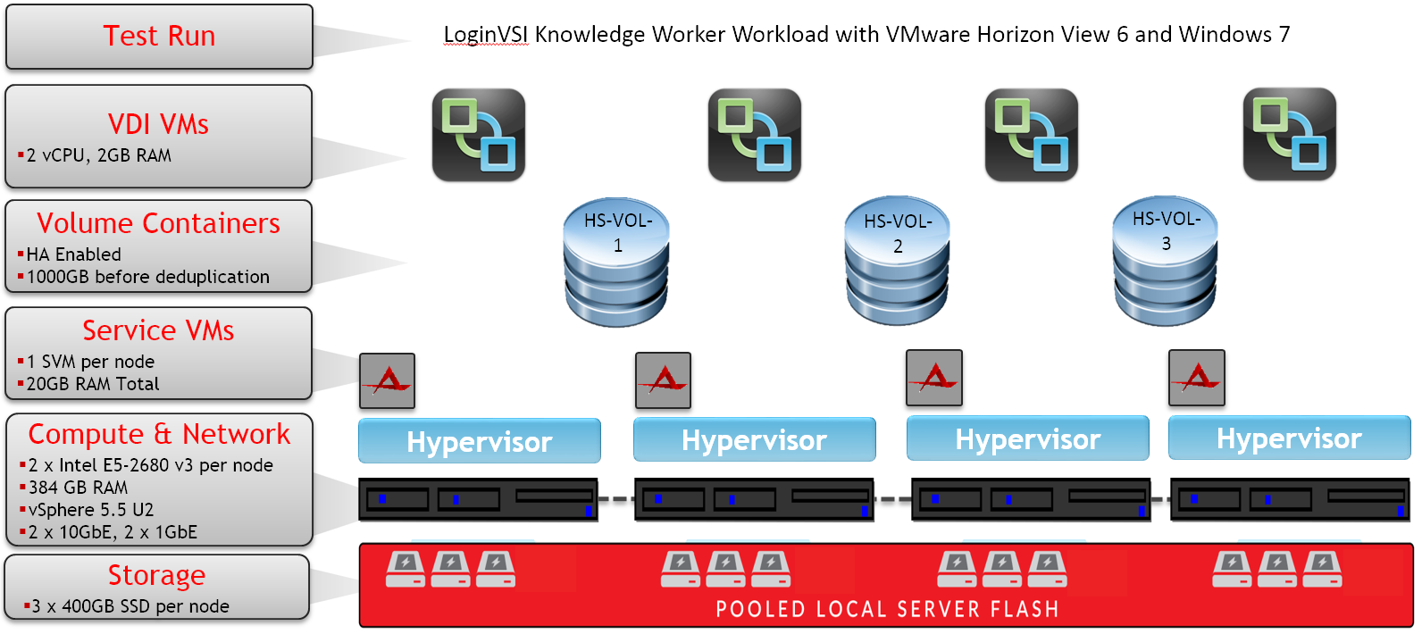 Atlantis HyperScale VDI Reference Architecture with VMware