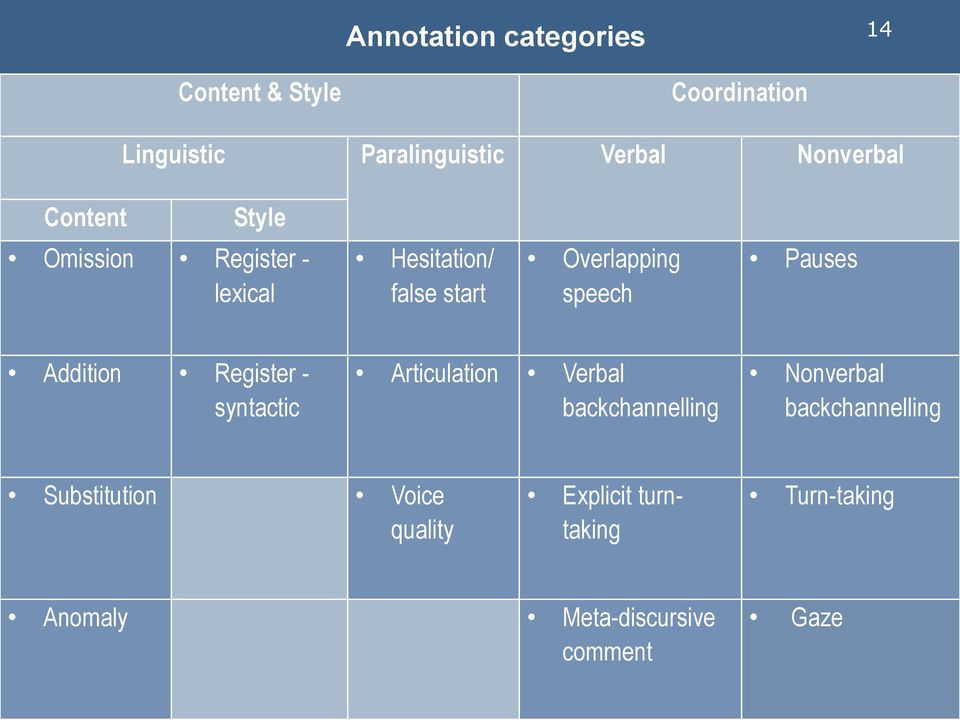speech Pauses Addition Register - syntactic Articulation Verbal backchannelling Nonverbal
