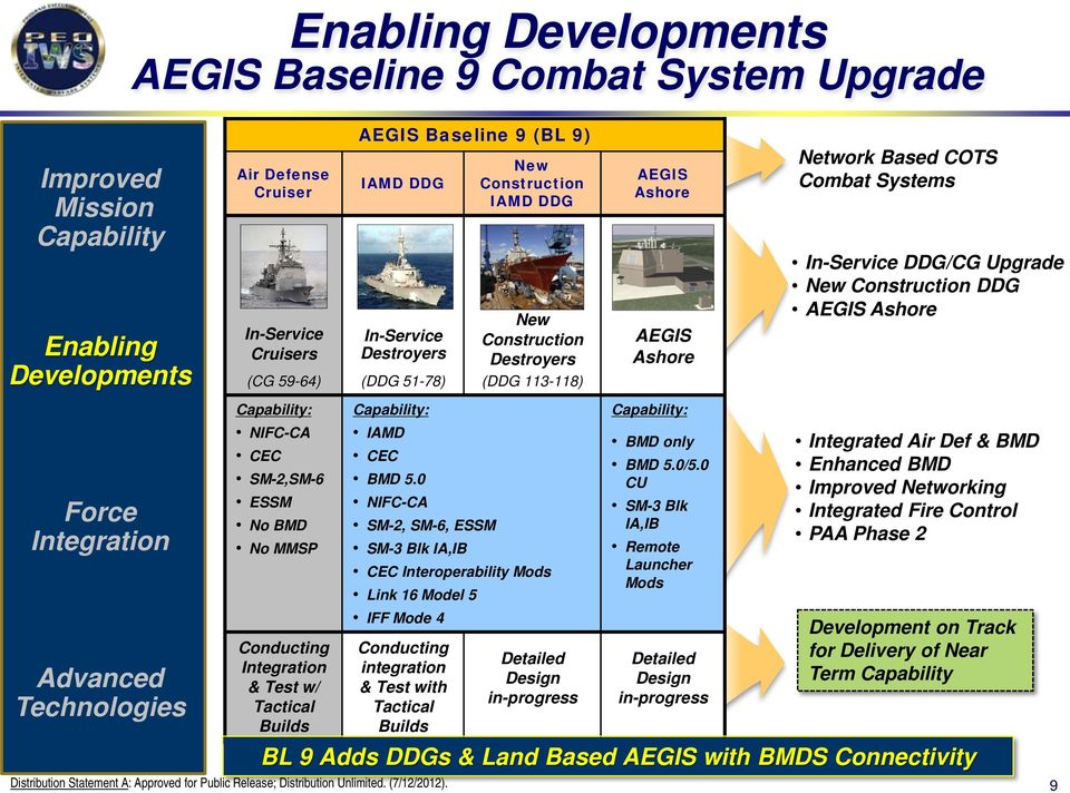 DDG New Construction Destroyers (DDG 113-118) Capability: IAMD CEC BMD 5.