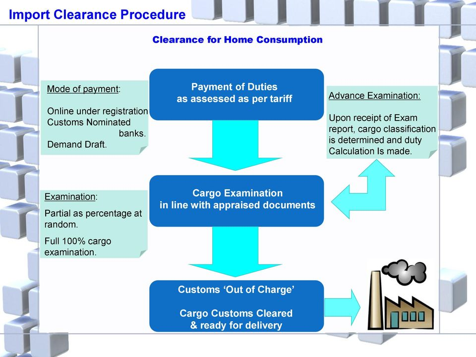 Payment of Duties as assessed as per tariff Advance Examination: Upon receipt of Exam report, cargo classification is