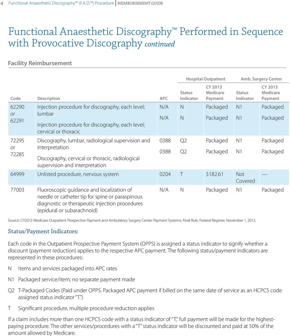 ) Procedure Reimbursement Guide Functional Anaesthetic Discography Performed in Sequence with Provocative Discography continued Facility Reimbursement Code Description APC 62290 Injection procedure