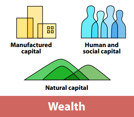 Towards better measures of wealth We don t judge a company solely on the basis of its income statement, we look at both income and balance sheet.
