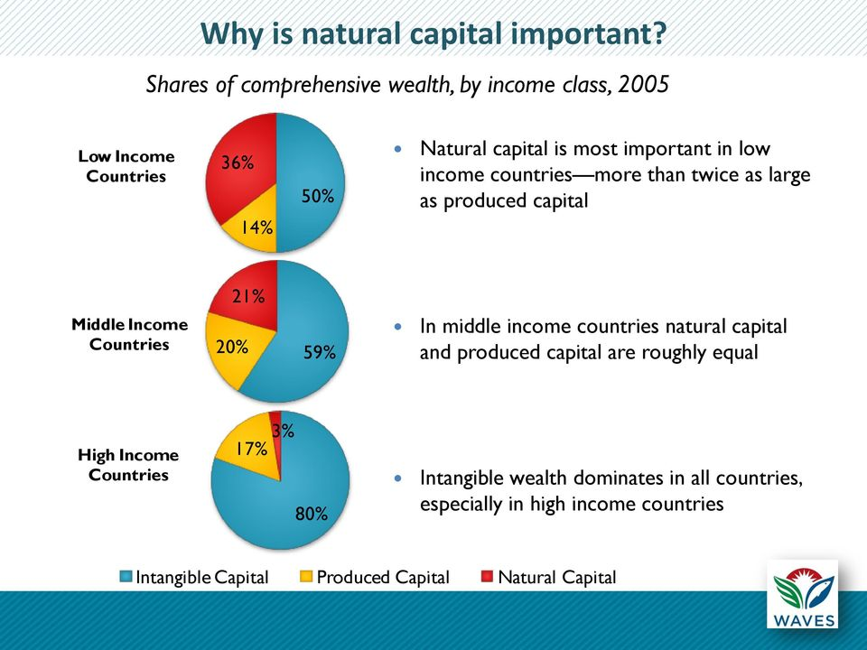 low income countries more than twice as large as produced capital Middle Income Countries 21% 20% 59% In middle income