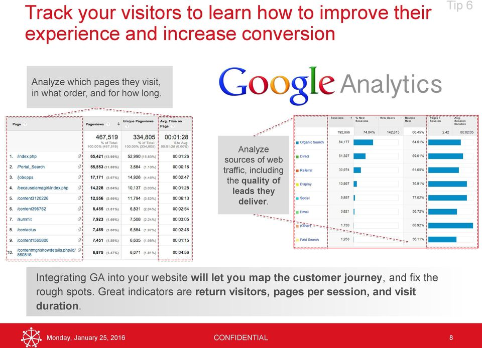 Analyze sources of web traffic, including the quality of leads they deliver.