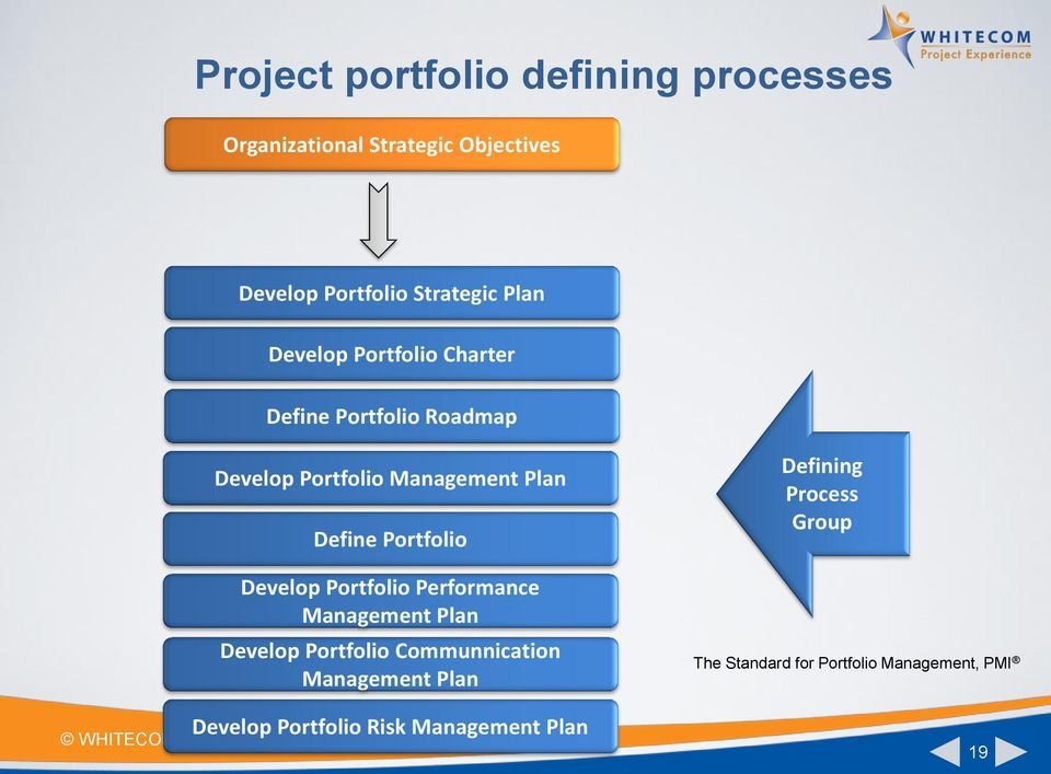 Portfolio Develop Portfolio Performance Management Plan Develop Portfolio Communnication Management