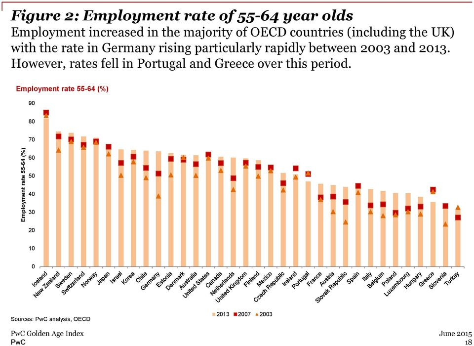 and 2013. However, rates fell in Portugal and Greece over this period.